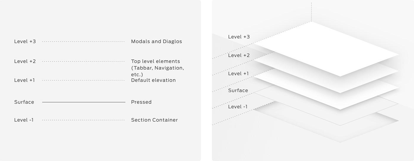 design design system Ford Ford Motor Company graphic design  GUI Interaction design