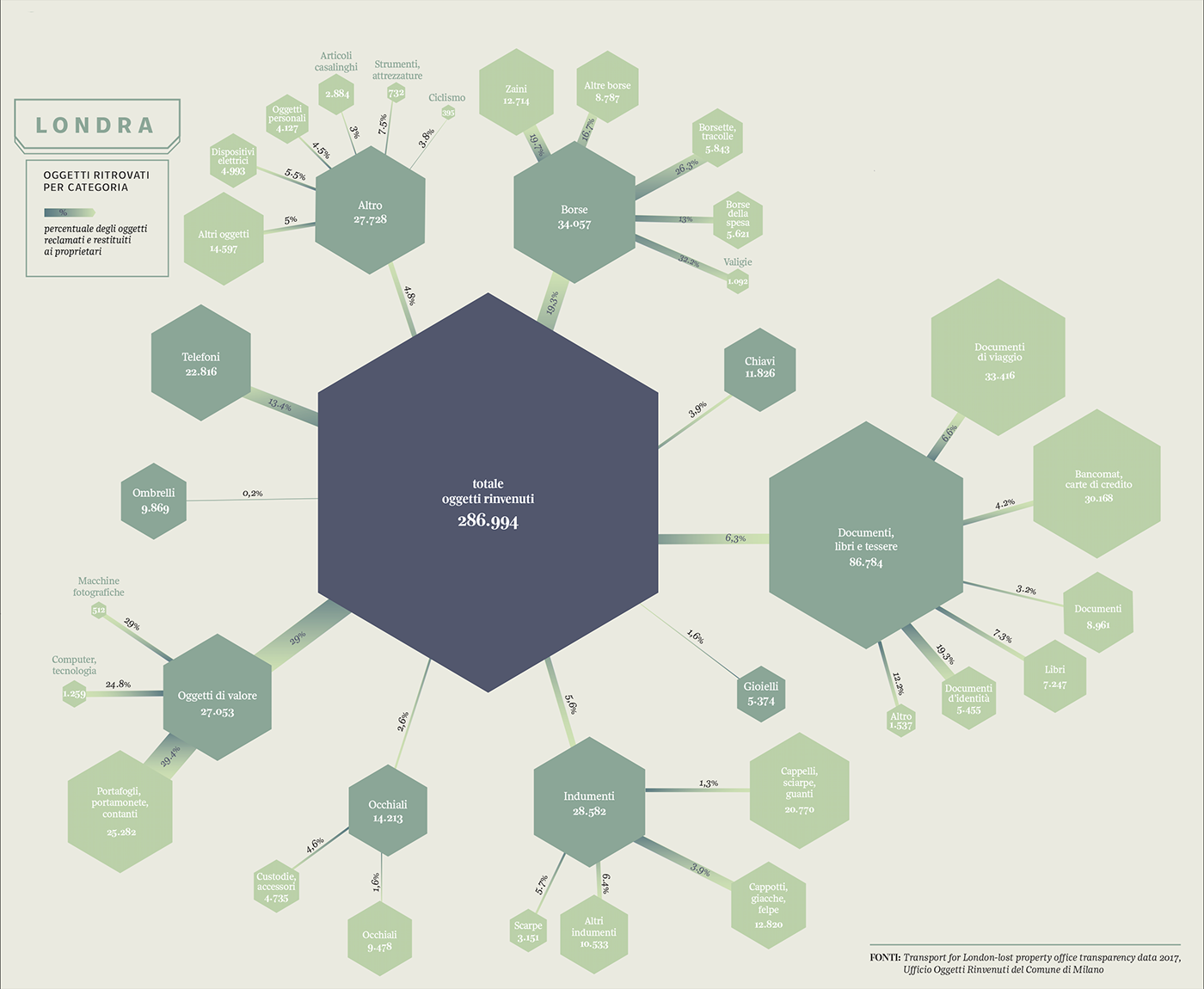 lalettura dataviz infographics London publictransport bus tube milan lostproperty missingobjects