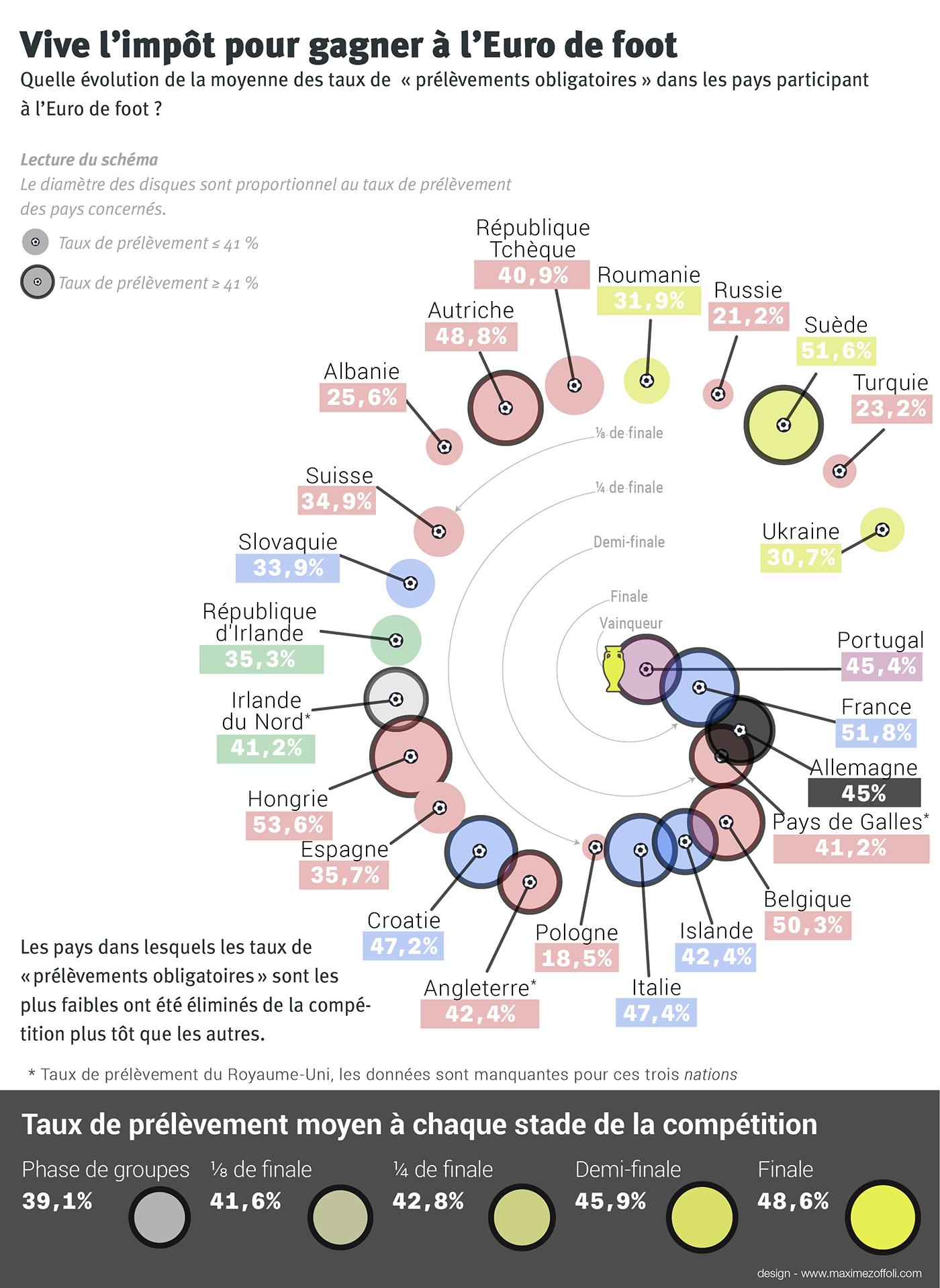 sports data visualization visualisation de données infographics