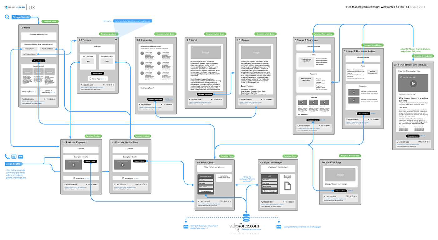 cms design front-end development workflow editorial mobile