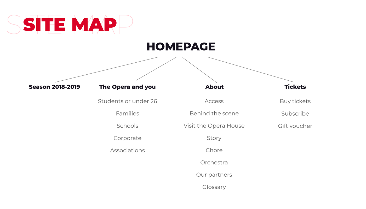 Site map for the Opera House website