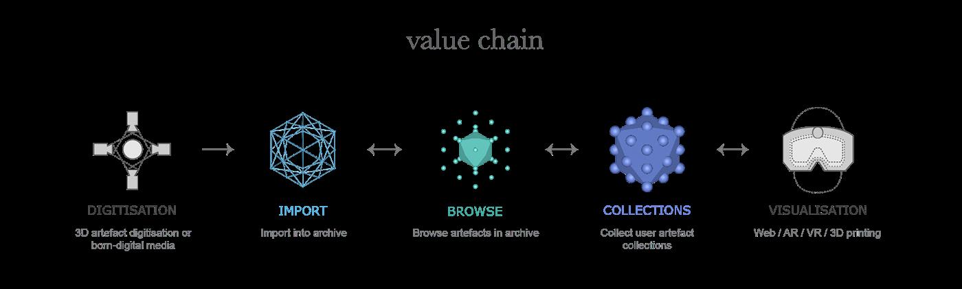 Vertice Value Chain