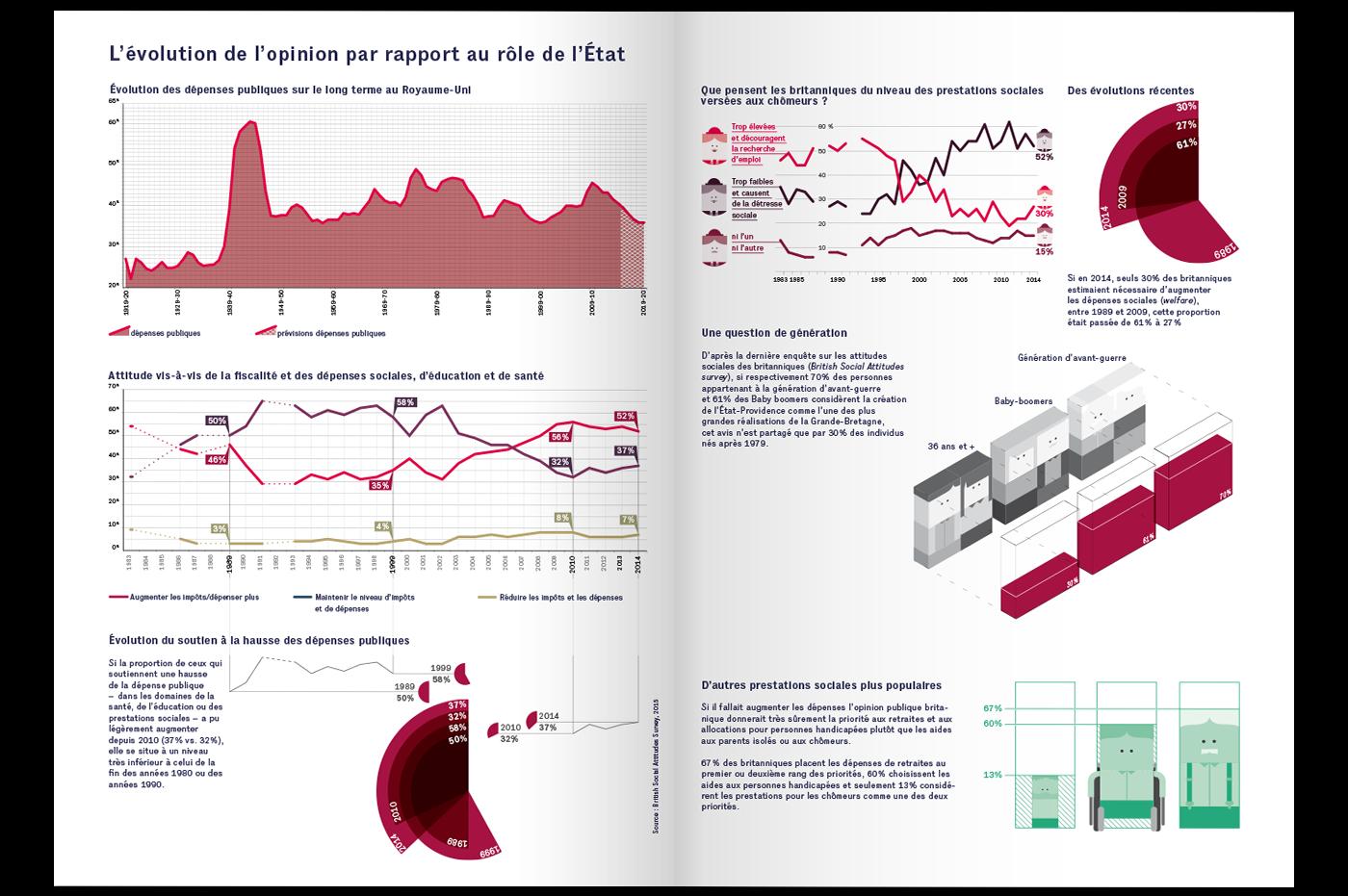 economics economie think tanks dataviz datavisualisation visualisation de données