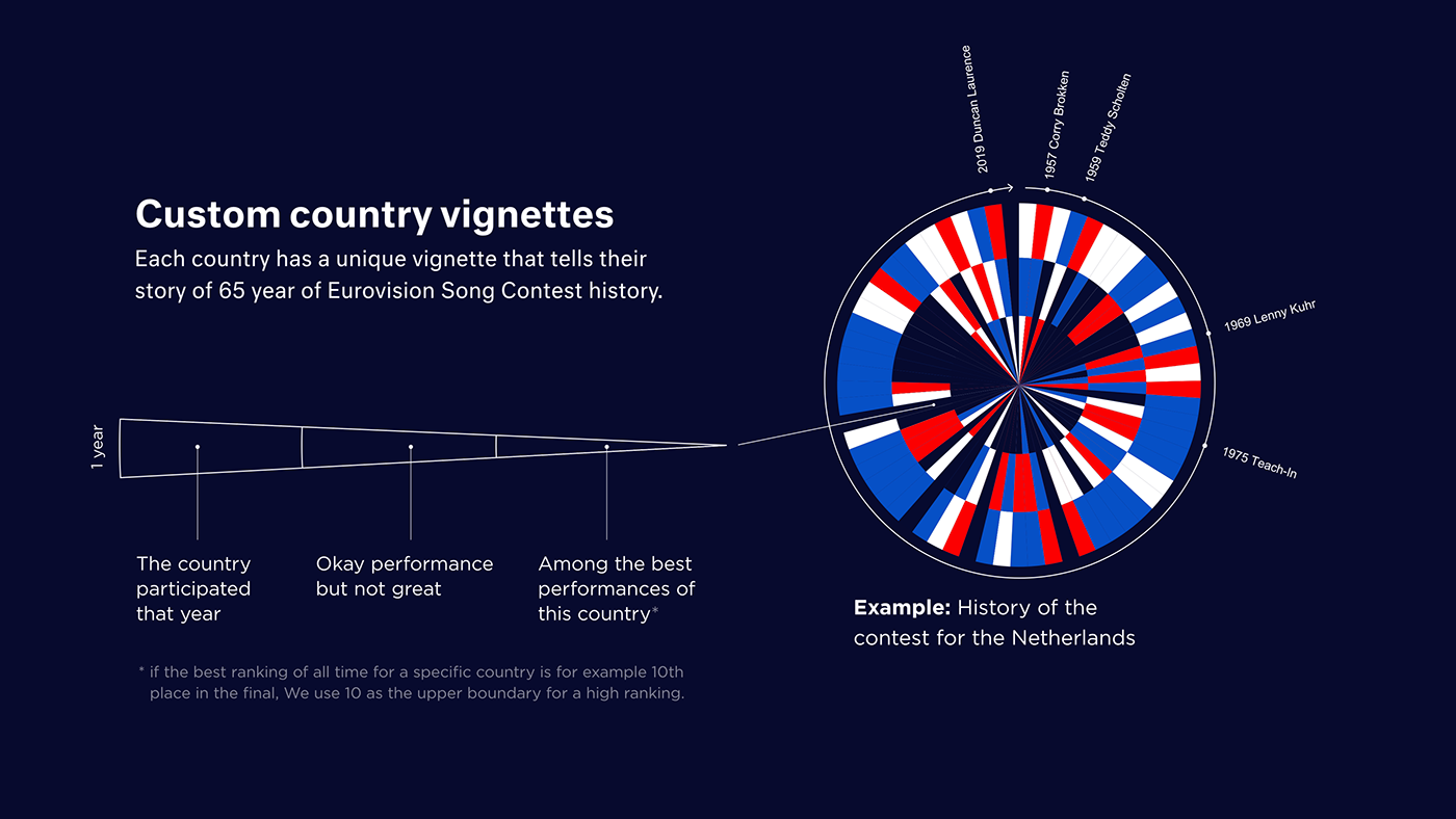 Explanation of country visualizations