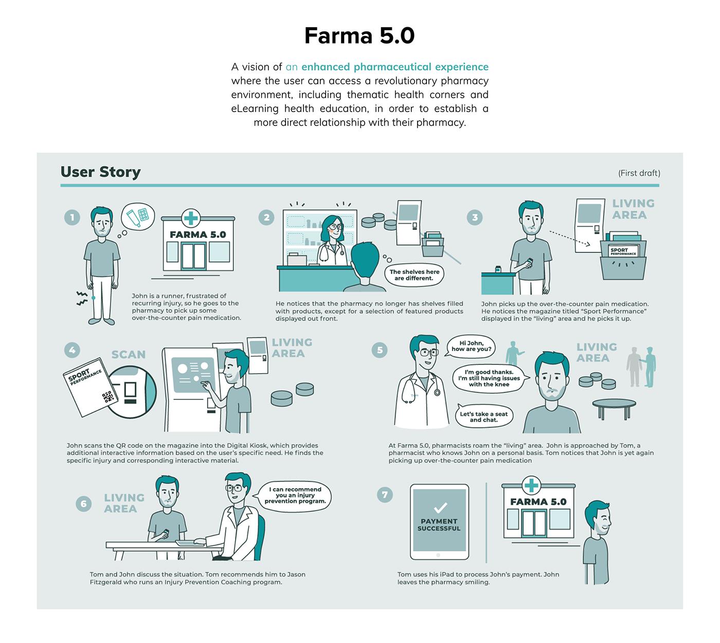 Service design pharmacy future of pharmacy future pharmacist healthcare health center Healthcare service storyboard User stories concept scenario