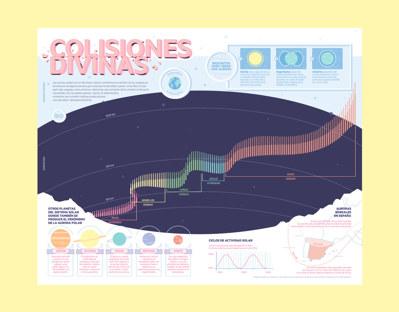 infographics infografia Aurora Borealis aurora australis science Principia Magazine