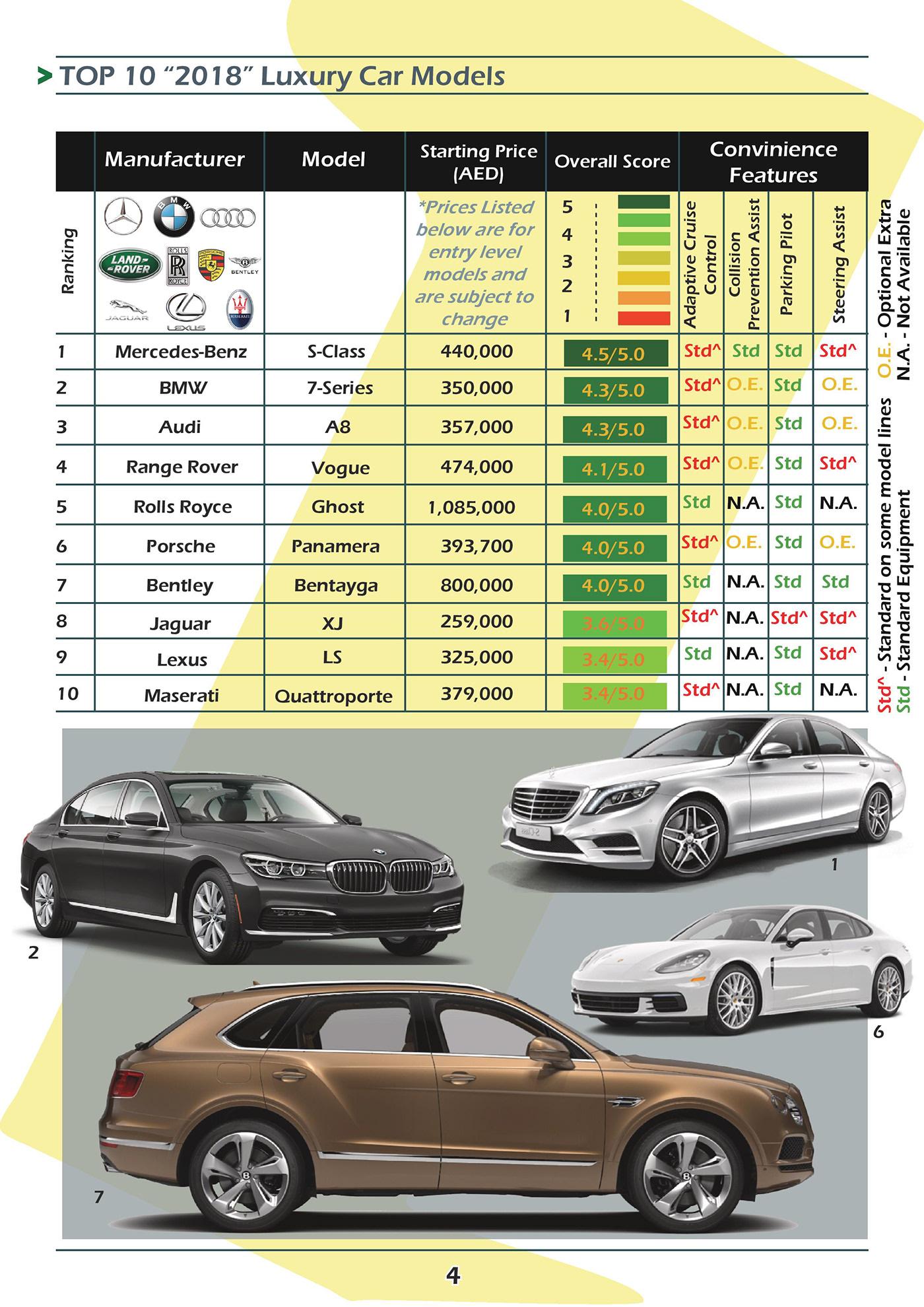 the car-thusiast newsletter on behance