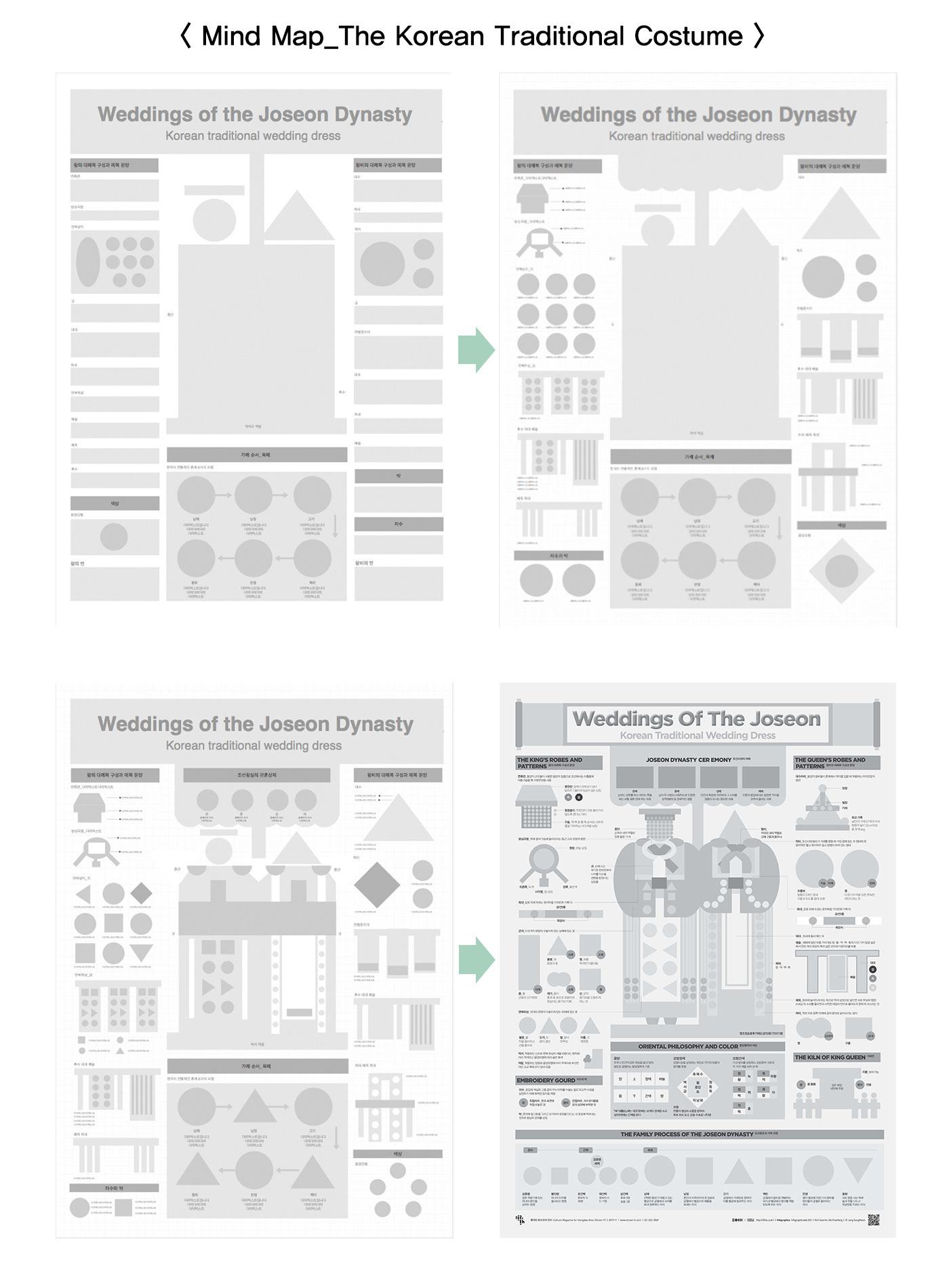 #203x costume dataviualization design editorial design  graphic infographic poster streeth the korean traditional