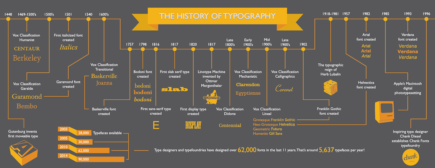 vox typography timeline on behance