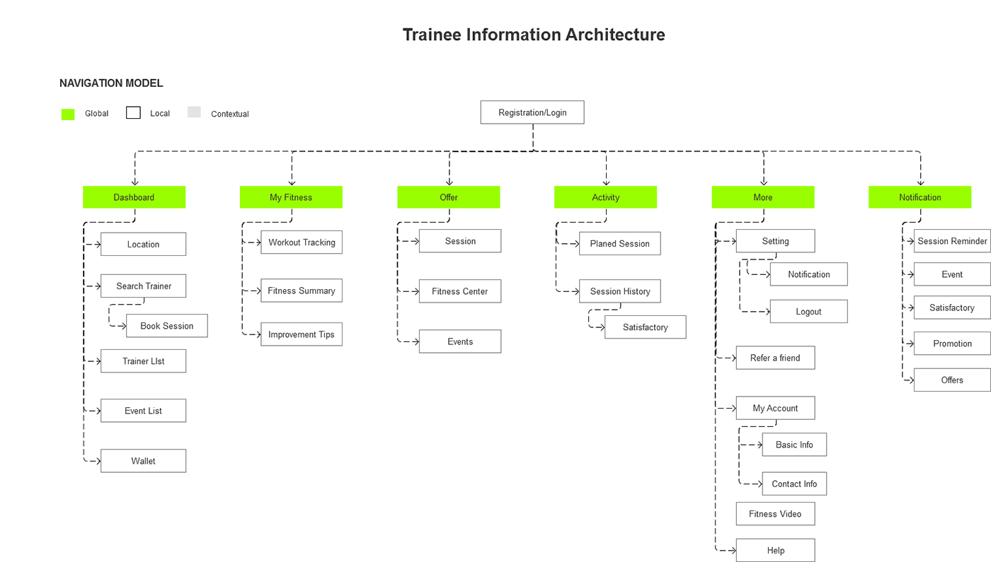 what is information architecture on Behance
