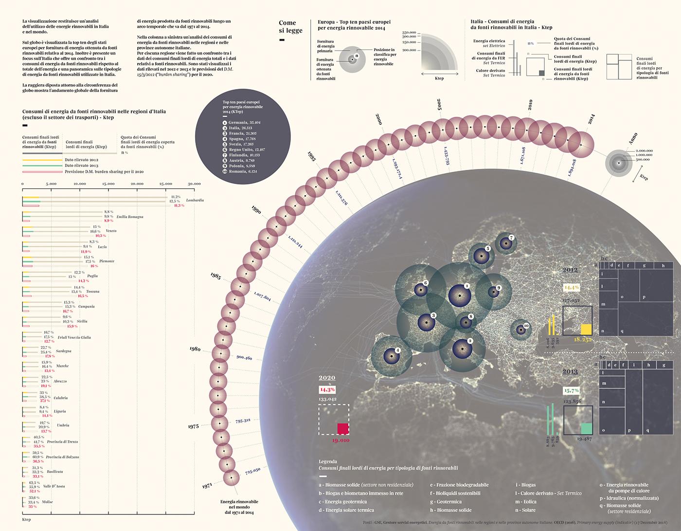 renewable renewableenergy dataviz DATAVISUALIZATION editorial visualjournalism infographic corrieredellasera press