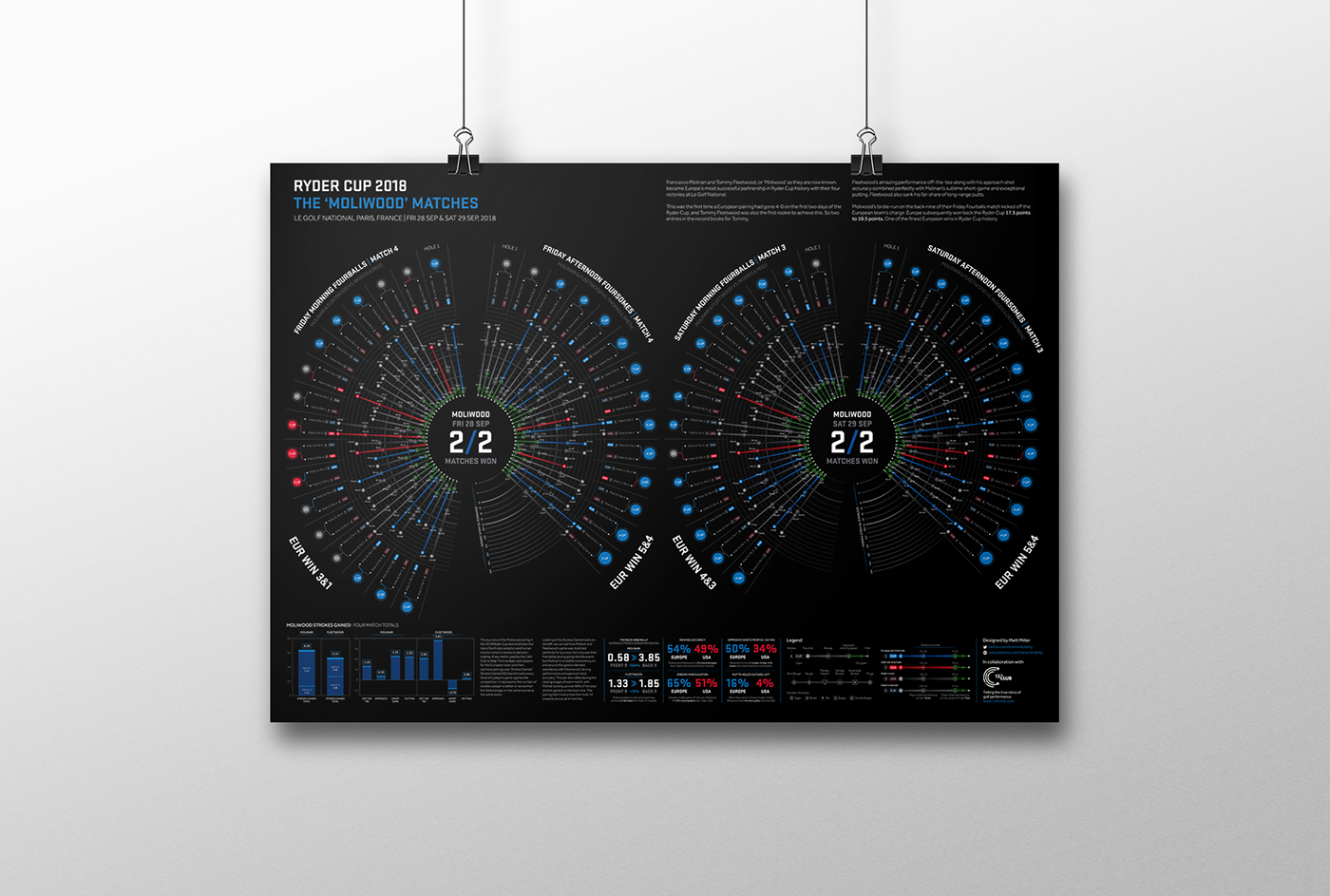 data visualisation information design sport golf Data Viz infographics posters graphic design  analytics