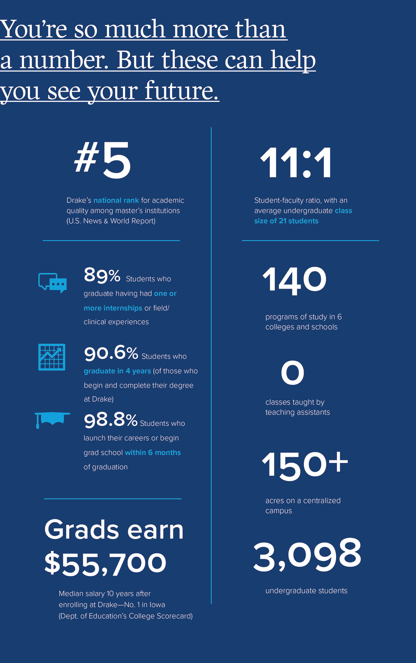 Drake University Admission Requirements | CollegeVine