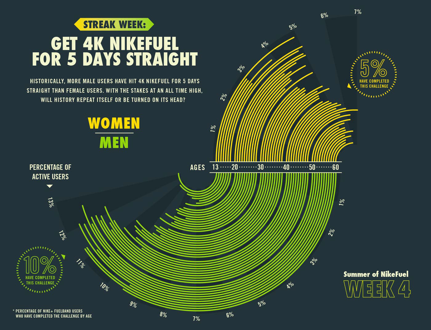 infographics infographic design information design Data Viz data visualization script & seal Nike nike fuel sports infographic Satellite Office &reach