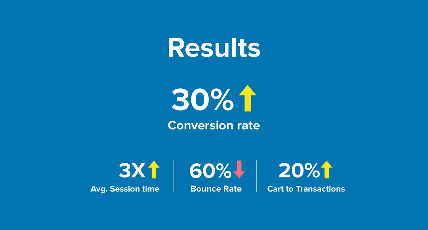 UI/UX Ecommerce redesign Website conversions improve process