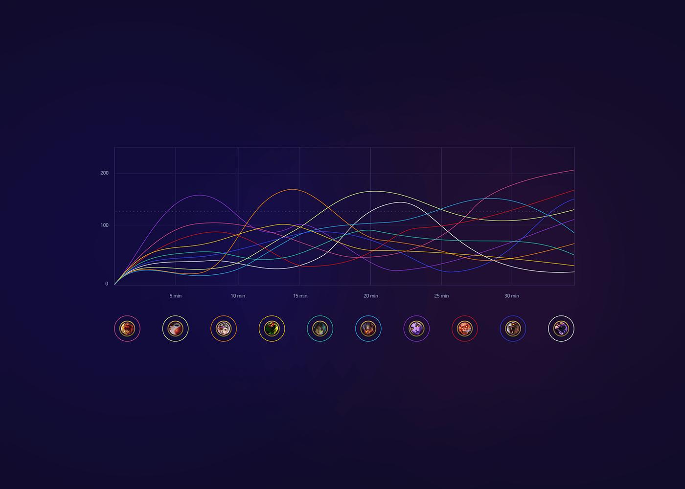 analytics,game,Data,esport,league of legends,animation ,Website,UI/UX,Big Data,lol