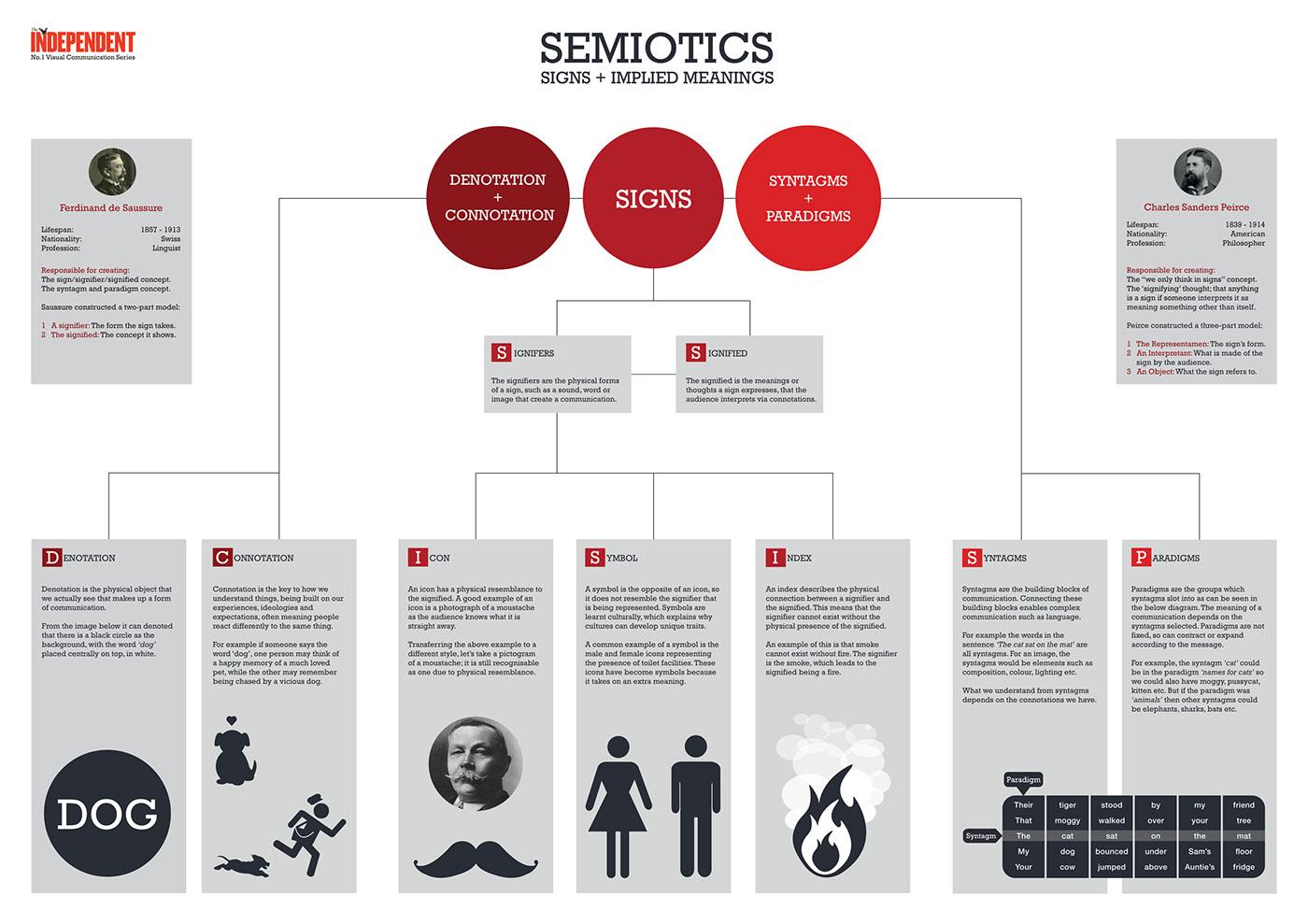 Explaining Semiotics Infographic On Behance