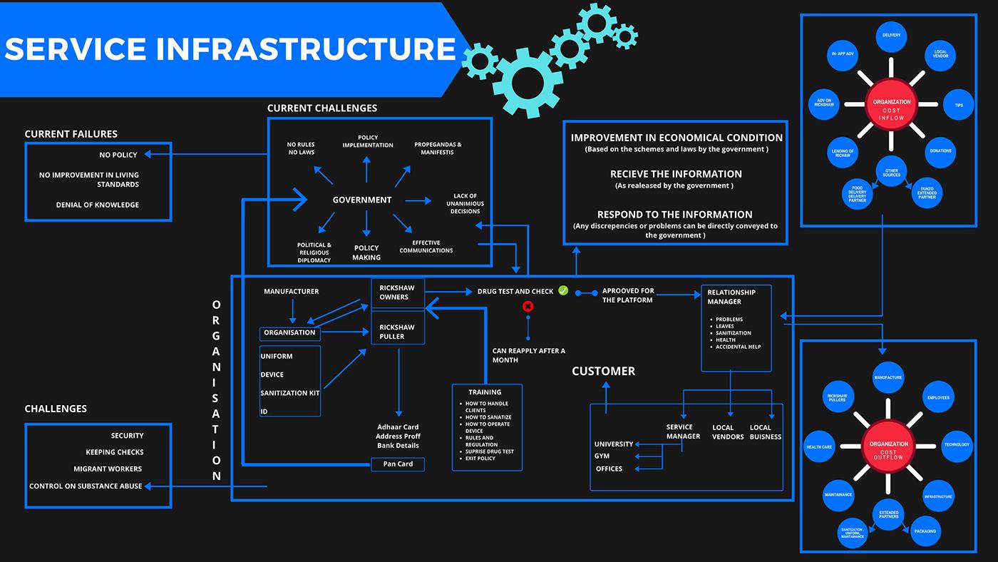 branding  journey map product dessign Service design system design UI/UX
