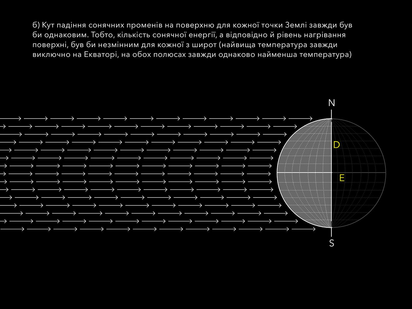 earth ILLUSTRATION  planet radiation seasons solar system Zhuk&Kelm