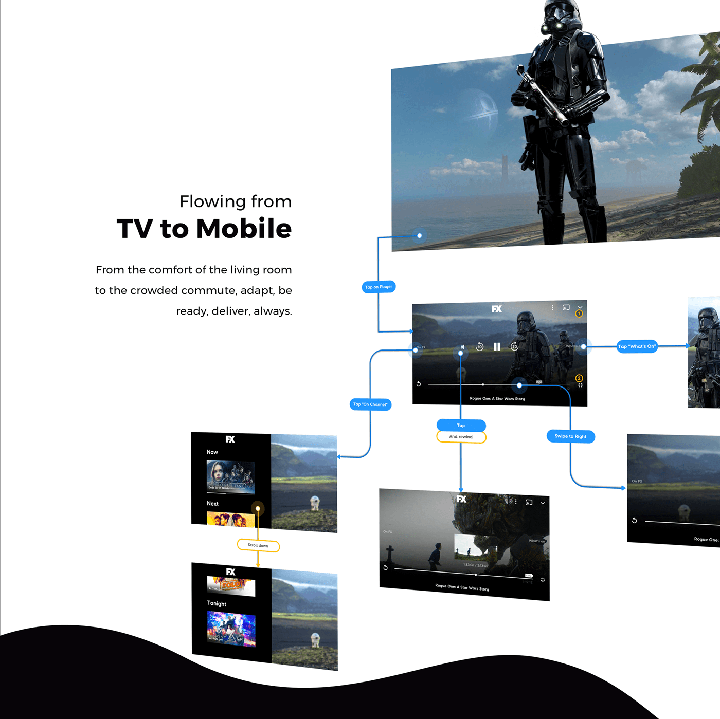 Interface mobile Operators providers STB television