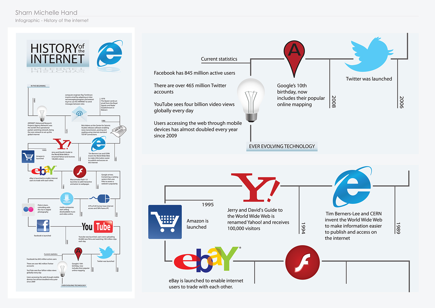Internet History Infographic on Behance