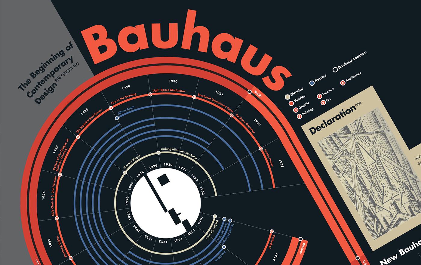 #Poster #Design #graphic design #infographic #infographics #data visualization #editorial design  #print #bauhaus  #203x