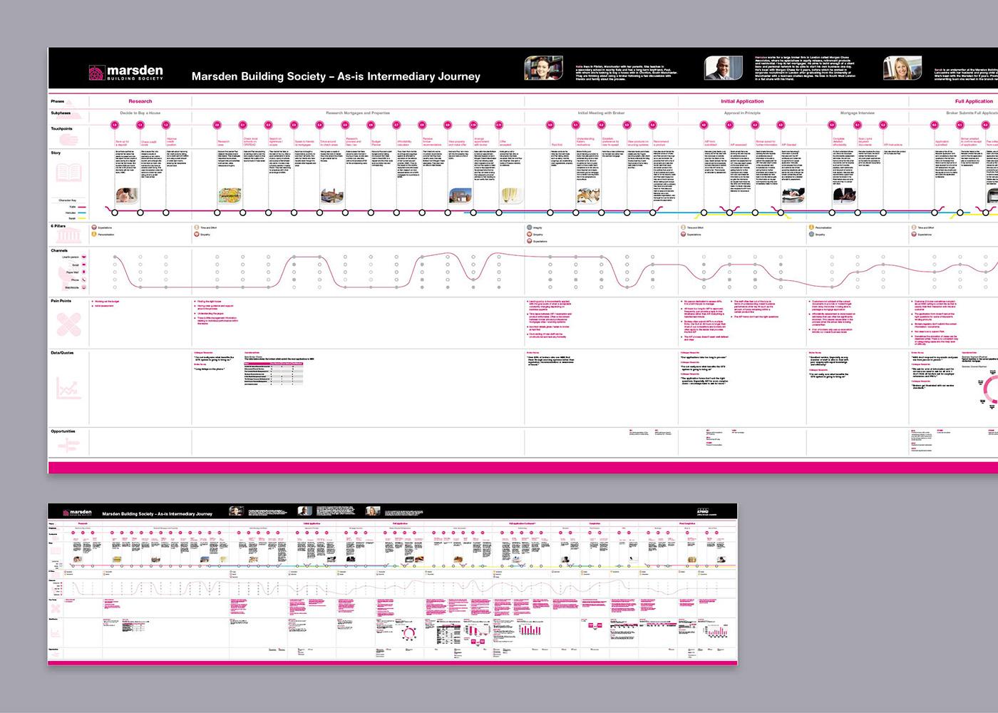 graphic design  information design timelines art direction  artworking