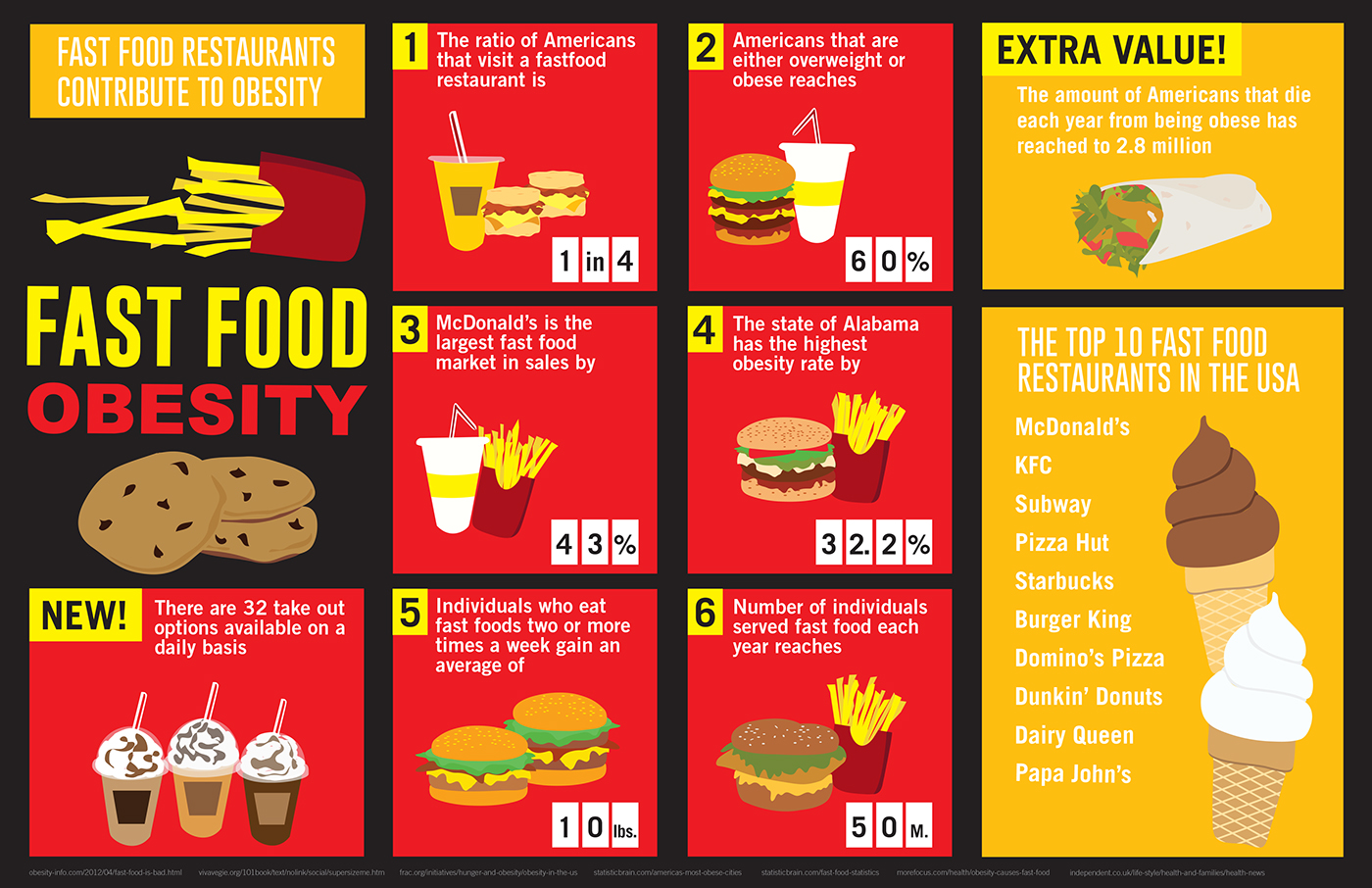 reasons american fast food restaurants gain popularity Another reason why fastfood is popular because it offers meals that are affordable ã' it is also more practical because you pay for what you eat ã' there are no wastes produced in the kitchen ã' when you cook, you need to go to the market and buy the ingredients, cook the food in the kitchen, and eat.