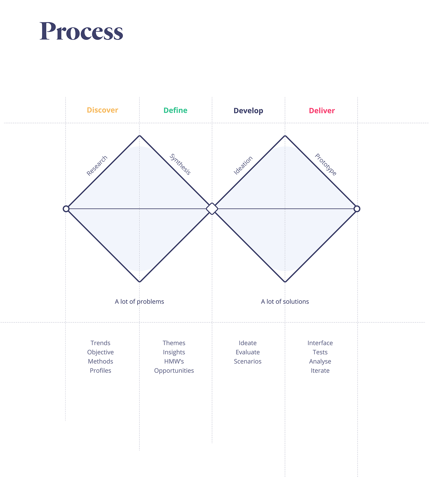 app app design evaristo Interface ios mobile prototype research UI ux