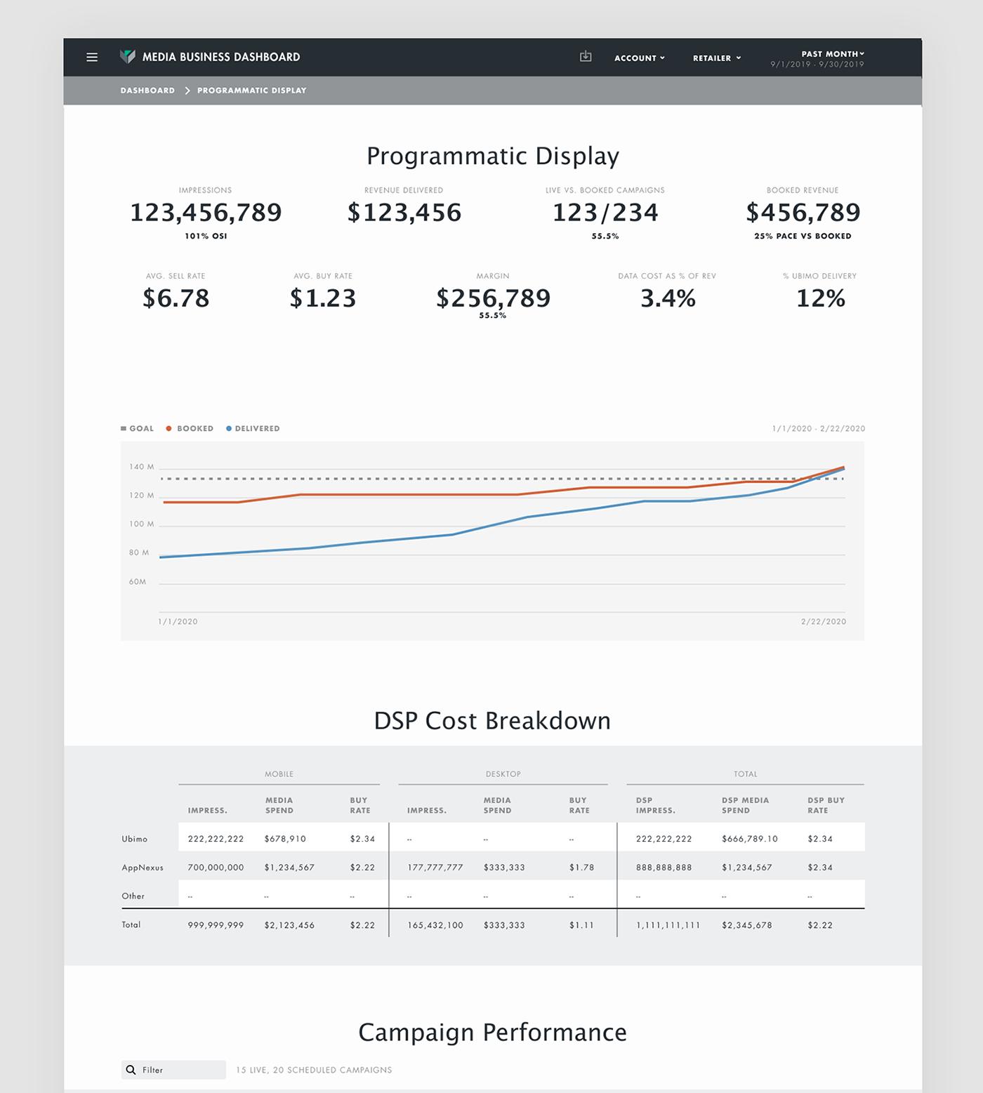 analytics branding  business dashboard graphic design  Graphs metrics UI ux