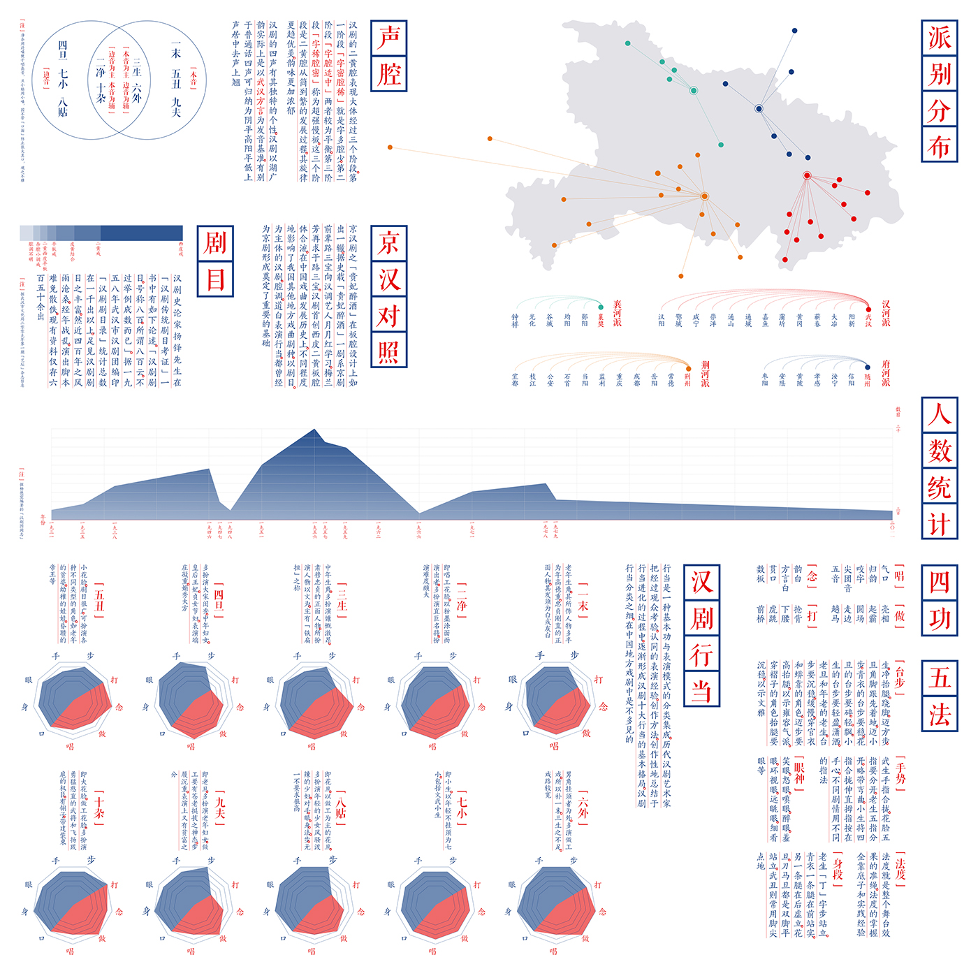 infographie design chinese opera red blue