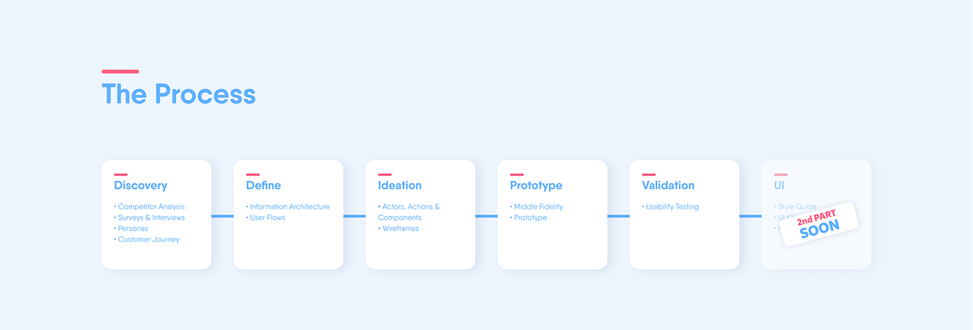 Mobile app prototype research user flows ux wireframes card sorting