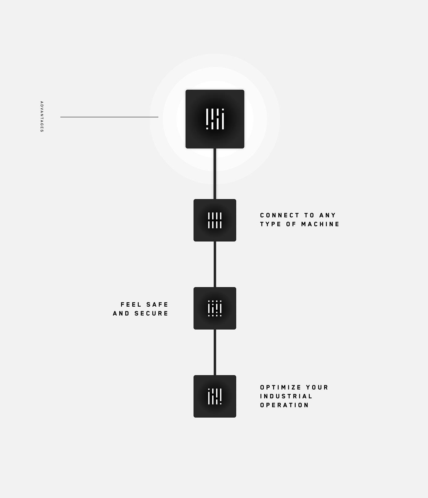 branding  ai artificial intelligence sensor Hub industry change evolution Startup Technology