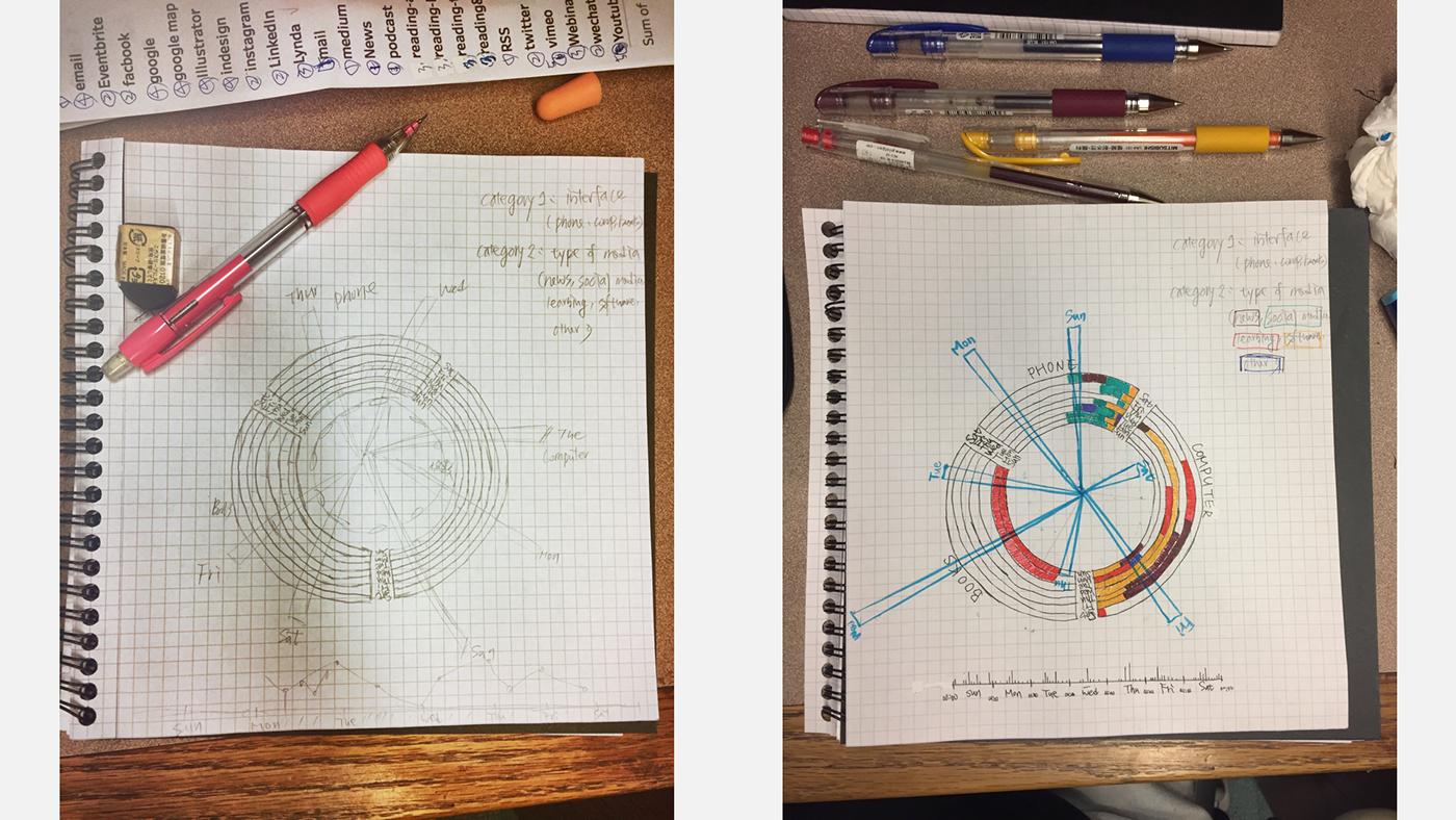 data visualization information design Interaction design