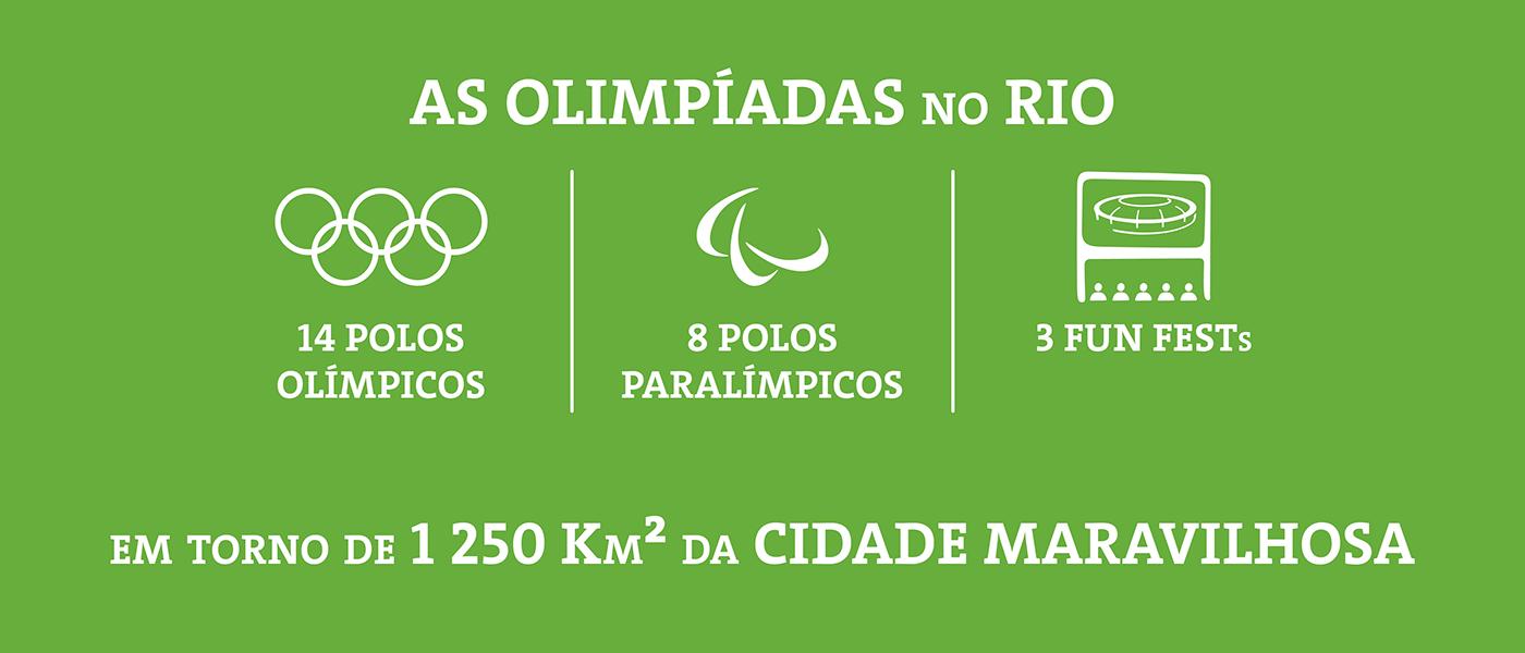 rio Rio de Janeiro rio 2016 olimpiadas wayfinding Sinalização placas Turismo