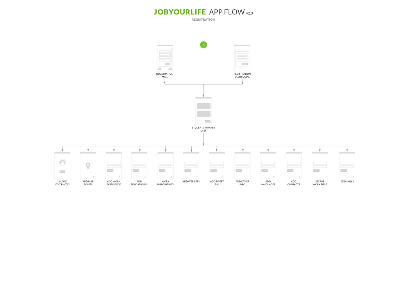 flow prototype sketch UI ux