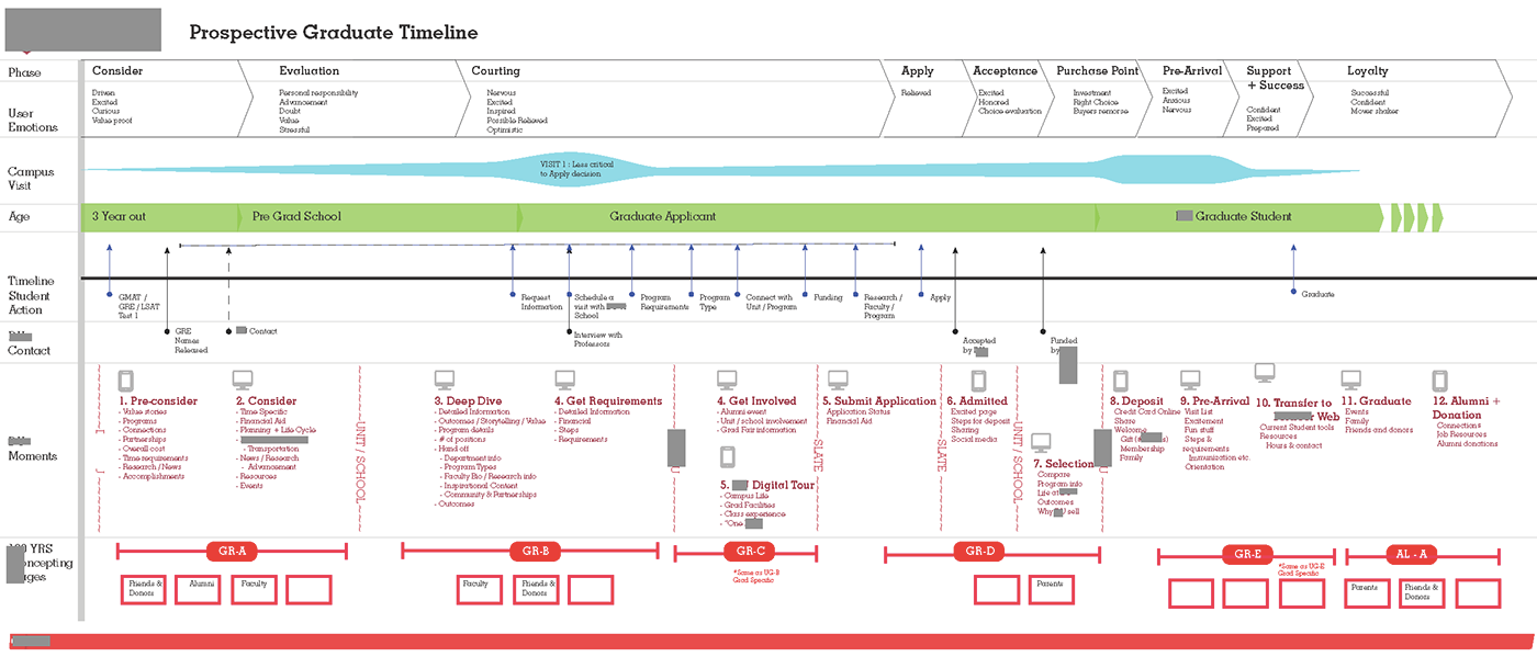 User Customer Journey Map College Experience On Behance - User journey map
