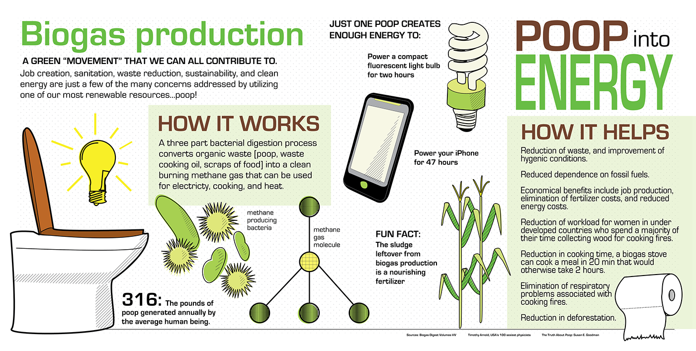 Biogas Infographic on Behance