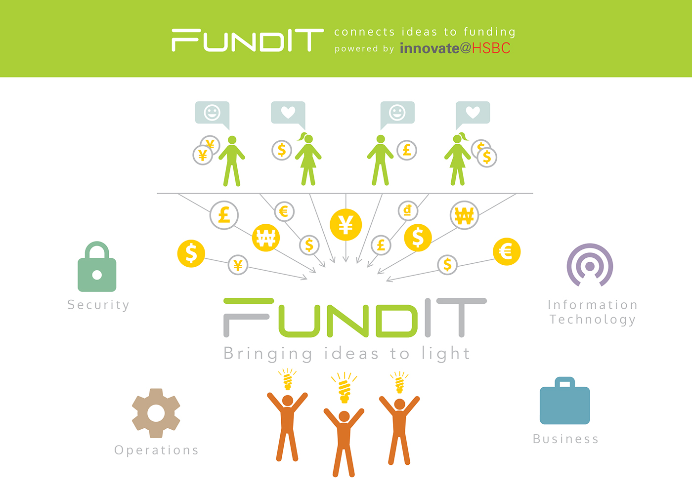 FundIT - An internal web application for HSBC bank on Behance
