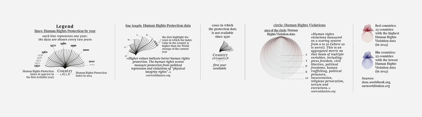 dataviz infographics data visualization Data visualization