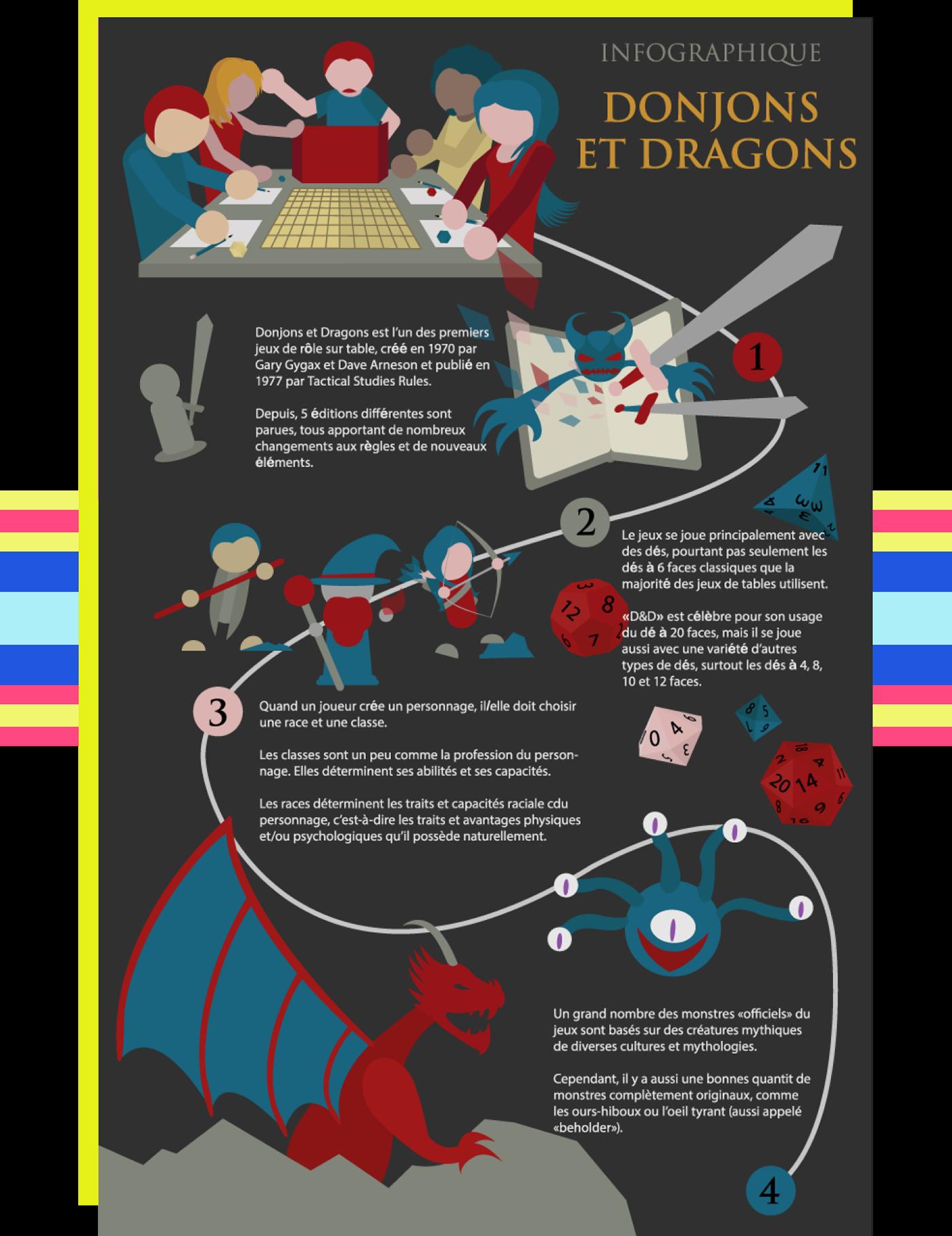 2D D&D dnd Dungeons and Dragons graphique ILLUSTRATION  infographique Vecteur vector vectoriel