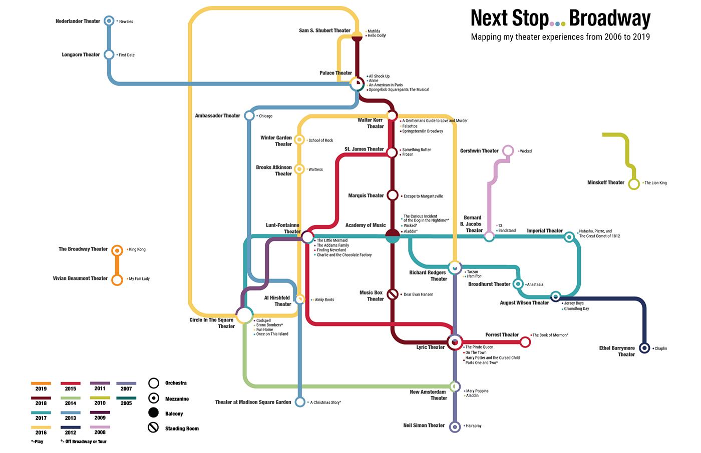 Broadway Subway Map.Broadway Biodiagram On Behance