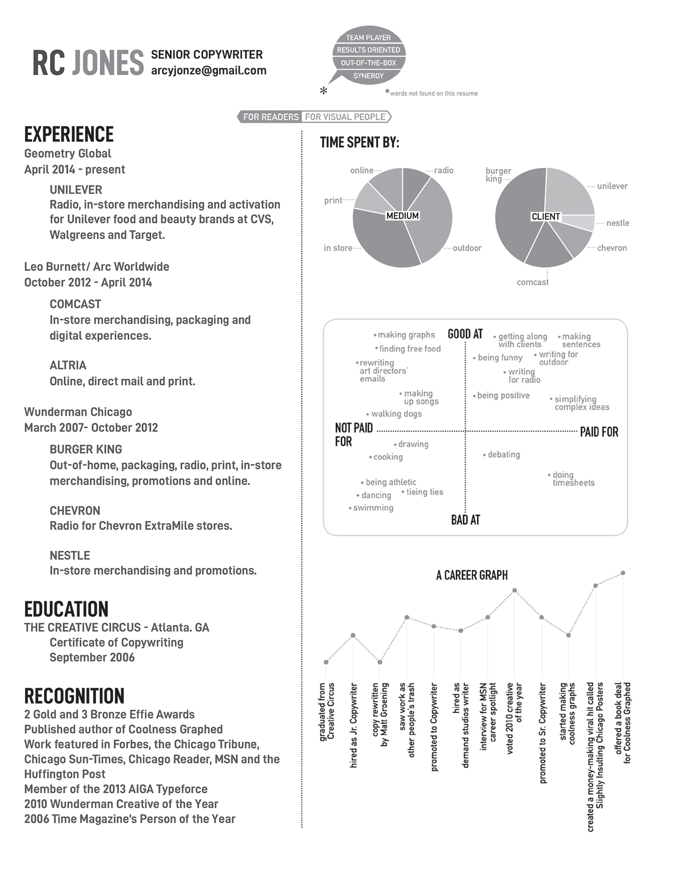 a resume in charts graphs on behance