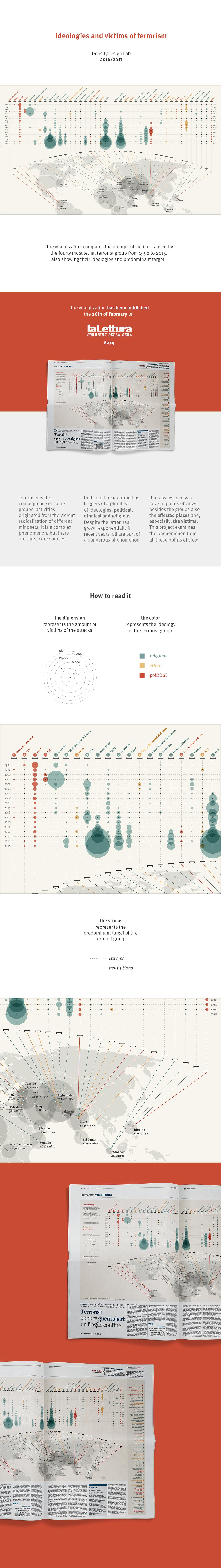 la lettura data visualization Terrorism map
