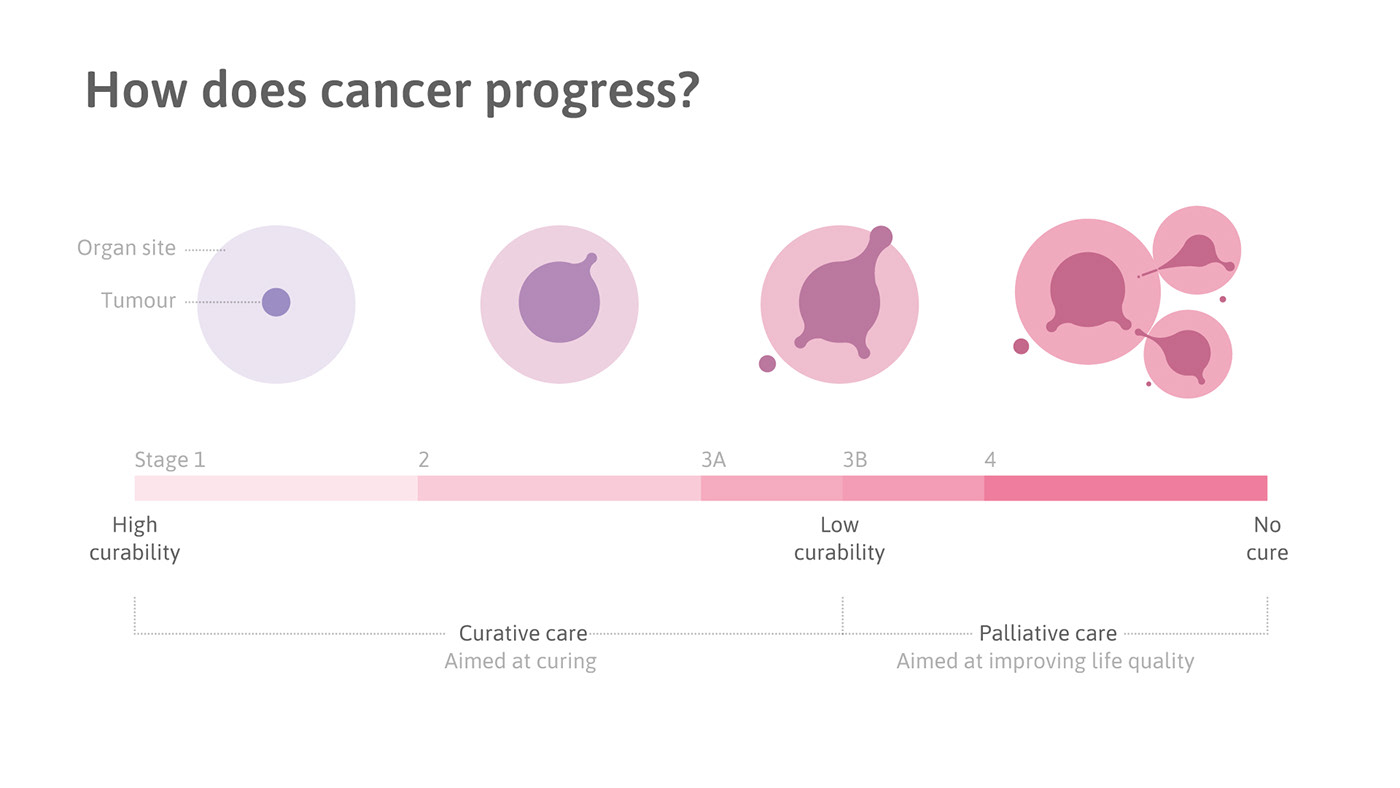 Cancer care in India - System design on Behance