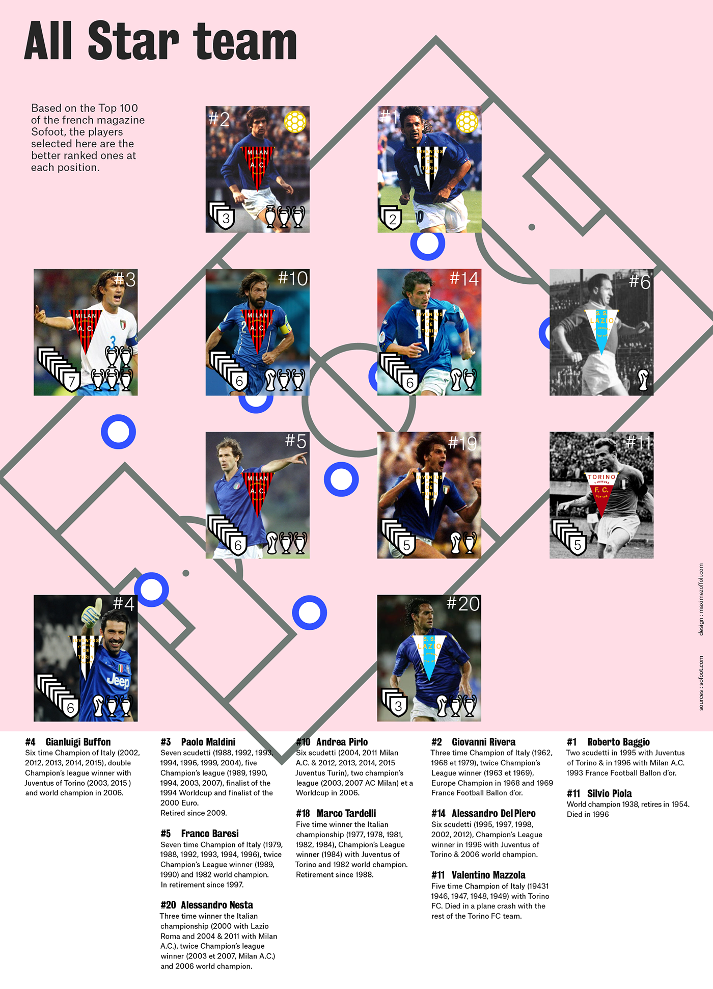 datavis dataviz infographics infographies datavisualisation visualisation de données football calcio infographic