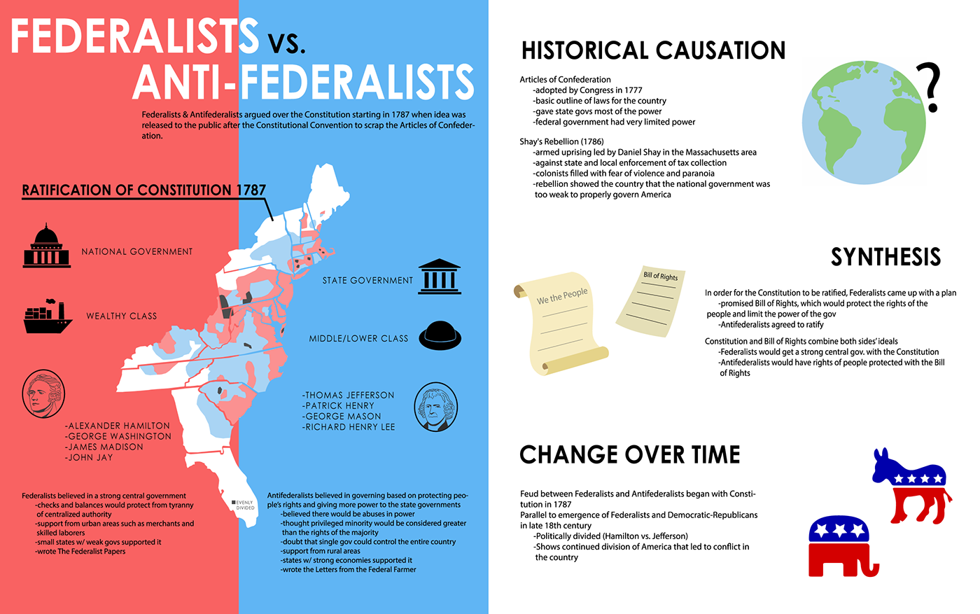 federalist v anti federalist Federalists vs anti-federalists by katie ward the leaders of the federalists were alexander hamilton, and john adams anti- federalists federalists the federalists believed in a strong.