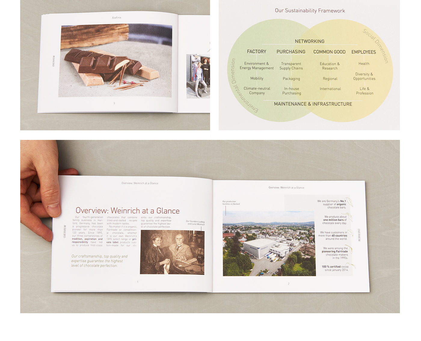 Open Sustainability Report designed by K-tiv from Berlin
