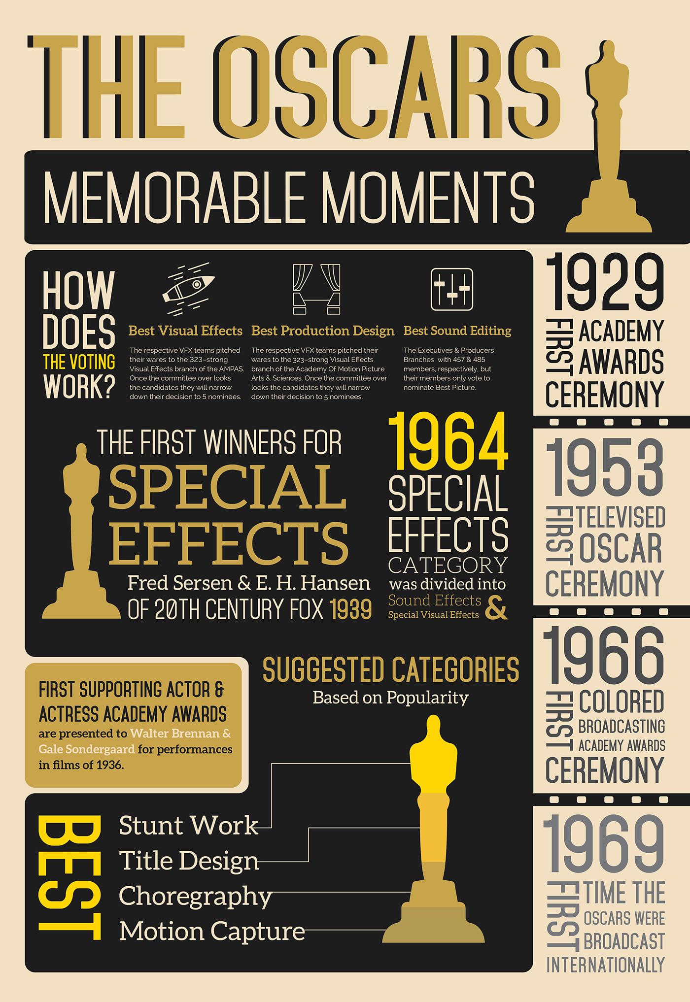 The Oscars Info-graph on Behance