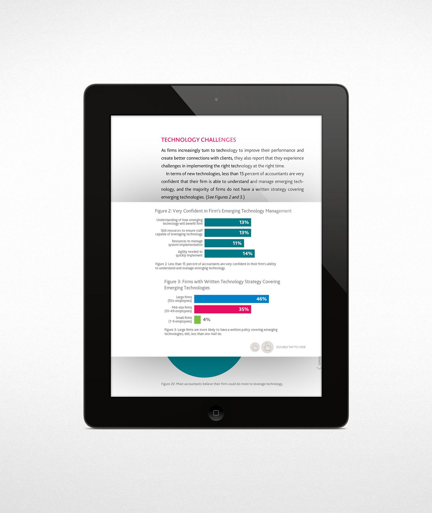 Adobe DPS digital publishing suite
